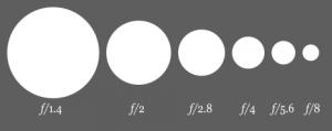 462px-Aperture_diagram